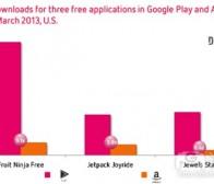 每日观察:关注亚马逊Appstore游戏下载量及收益(4.26)