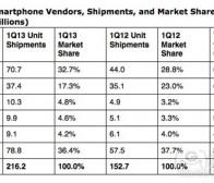 每日观察:关注第一季度全球智能手机出货量(4.27)