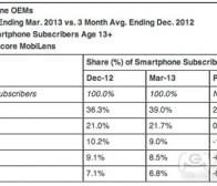 每日观察:关注3月份美国智能手机市场份额(5.7)