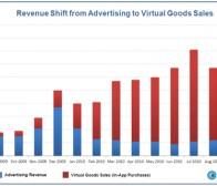 flurry调查:iOS游戏虚拟商品交易营收超过广告赞助