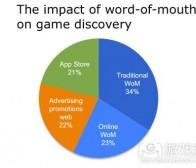 每日观察:关注口头传播对游戏曝光度的影响(5.24)