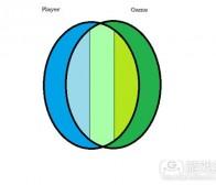 解析玩家进程与游戏进程的不同设计