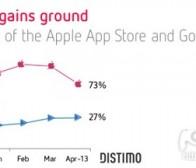 每日观察:关注Google Play与App Store应用收益情况(5.30)