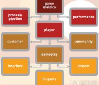 阐述游戏用户分析学的定义及作用(1)