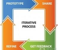 解析游戏迭代开发的概念及工作流程