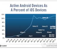 每日观察:关注用户对Android和iOS应用的投入情况(6.8)