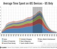 每日观察:关注美国成人用户的应用使用率(6.17)