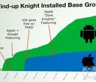 开发者打破关于Android vs iOS游戏的6大流言