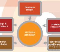 阐述游戏用户分析学的定义及作用(2)