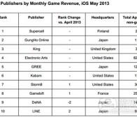 每日观察:关注5月份iOS和Android应用收益榜单(6.27)