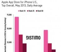每日观察:关注iOS热门应用榜单日常下载门槛(6.29)