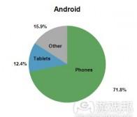 GREE分享关于Android设备占有率的数据