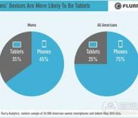 每日观察:关注美国妈妈用户的应用使用情况(7.3)
