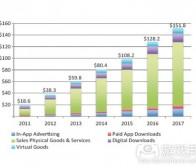 每日观察:关注2013年应用市场规模等消息(7.16)