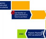 阐述游戏设计经验之游戏目标和动态(二)