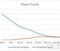 探索游戏的新内容和玩家留存理论