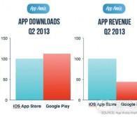 每日观察:关注Google Play与App Store收益情况(8.1)