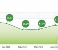 每日观察:关注全球Android和iOS每安装成本(8.3)