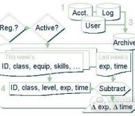 阐述基于数据设计游戏需注意的事项