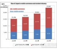 每日观察:关注2012年日本手机游戏市场规模(8.13)
