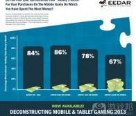 每日观察:关注北美手机游戏玩家消费情况(8.20)