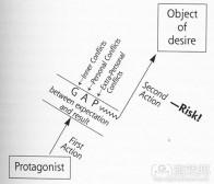 阐述游戏设计中的缺口定义及其作用