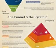 解析免费游戏设计的金字塔理念
