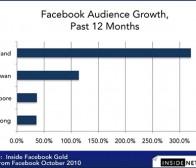 分析称泰国有可能成为facebook在亚洲新的大市场