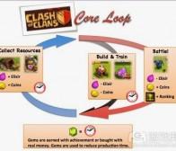 中等硬核游戏的成功要素之核心循环