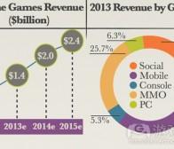 每日观察:关注巴西手机游戏市场规模等消息(10.30)