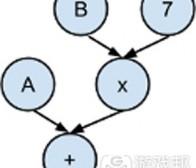有关遗传编程的介绍及其作用