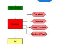 如何使用GDD有效地组织游戏开发过程