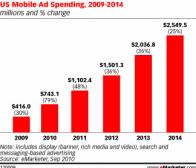 eMarketer数据:2011年全美手机广告营收增长48%
