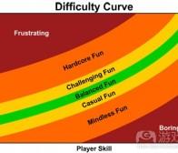 分析游戏难度中的挑战与挫折的区别