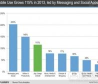 每日观察:关注通信及社交应用使用率增长情况(1.14)