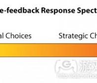 分析桌面游戏的选择反馈反应时间
