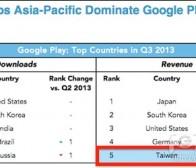 开发者不可低估繁体中文手机游戏市场潜力