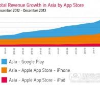 每日观察:关注亚洲手机应用市场份额等消息(1.24)