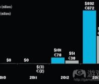 每日观察:关注Supercell公司收益及King商标风波(2.13)