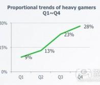 每日观察:关注中国Android设备游戏市场份额(3.4)