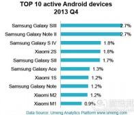 每日观察:关注中国Android移动设备市场等消息(3.20)