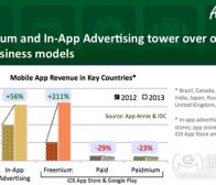 每日观察:关注2013年免费模式手机应用收益增幅(3.28)