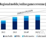 每日观察:关注全球游戏市场投资及并购交易情况(4.3)