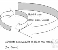分析《Clash of Clans》的游戏盈利设计