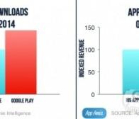 每日观察:关注Newzoo美国手机游戏市场报告(4.17)