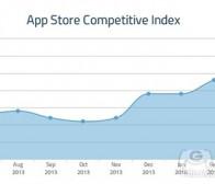 每日观察:关注3月份iOS忠实用户获取成本等消息(5.4)