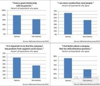 每日观察:关注游戏玩家更具社交性的调查(6.6)