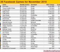 数据监测:2010年11月版facebook社交游戏排行榜