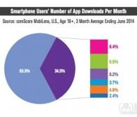 每日观察:关注美国手机用户下载新应用情况(8.25)