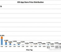 每日观察:关注App Store免费应用比例等消息(8.26)